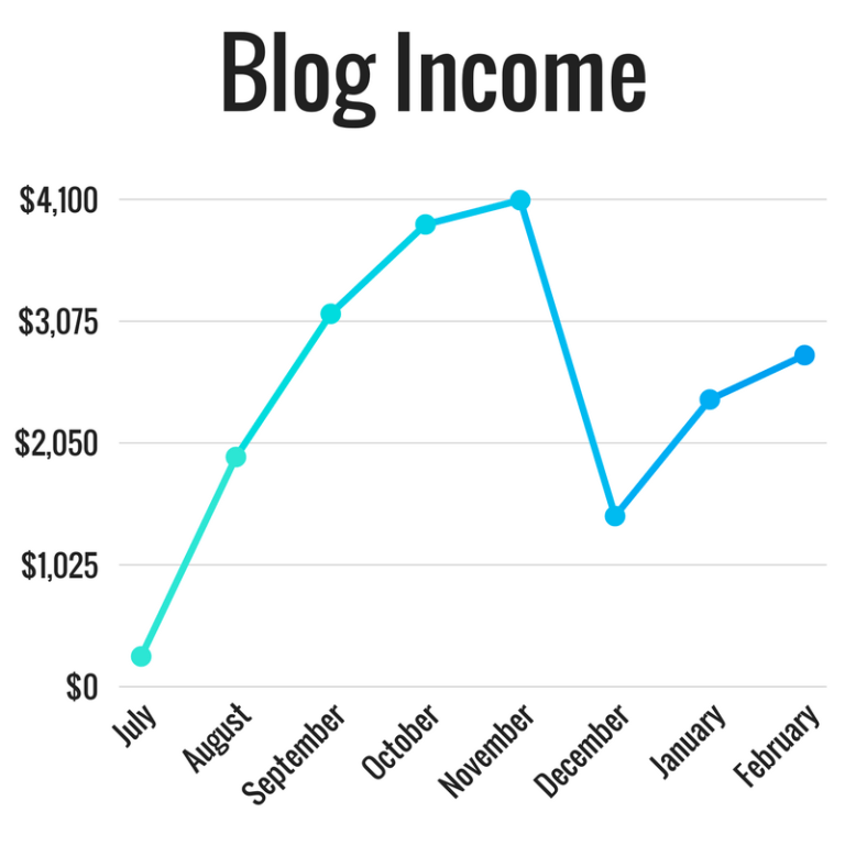 Blog-Income-Graph